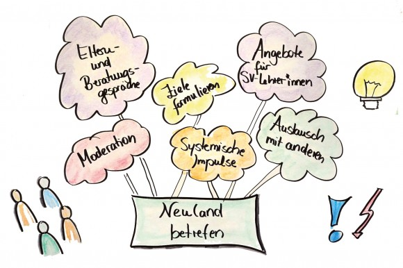 Flipchartvisualisierung mit Begriffen rund um pädagogische Fortbildungen